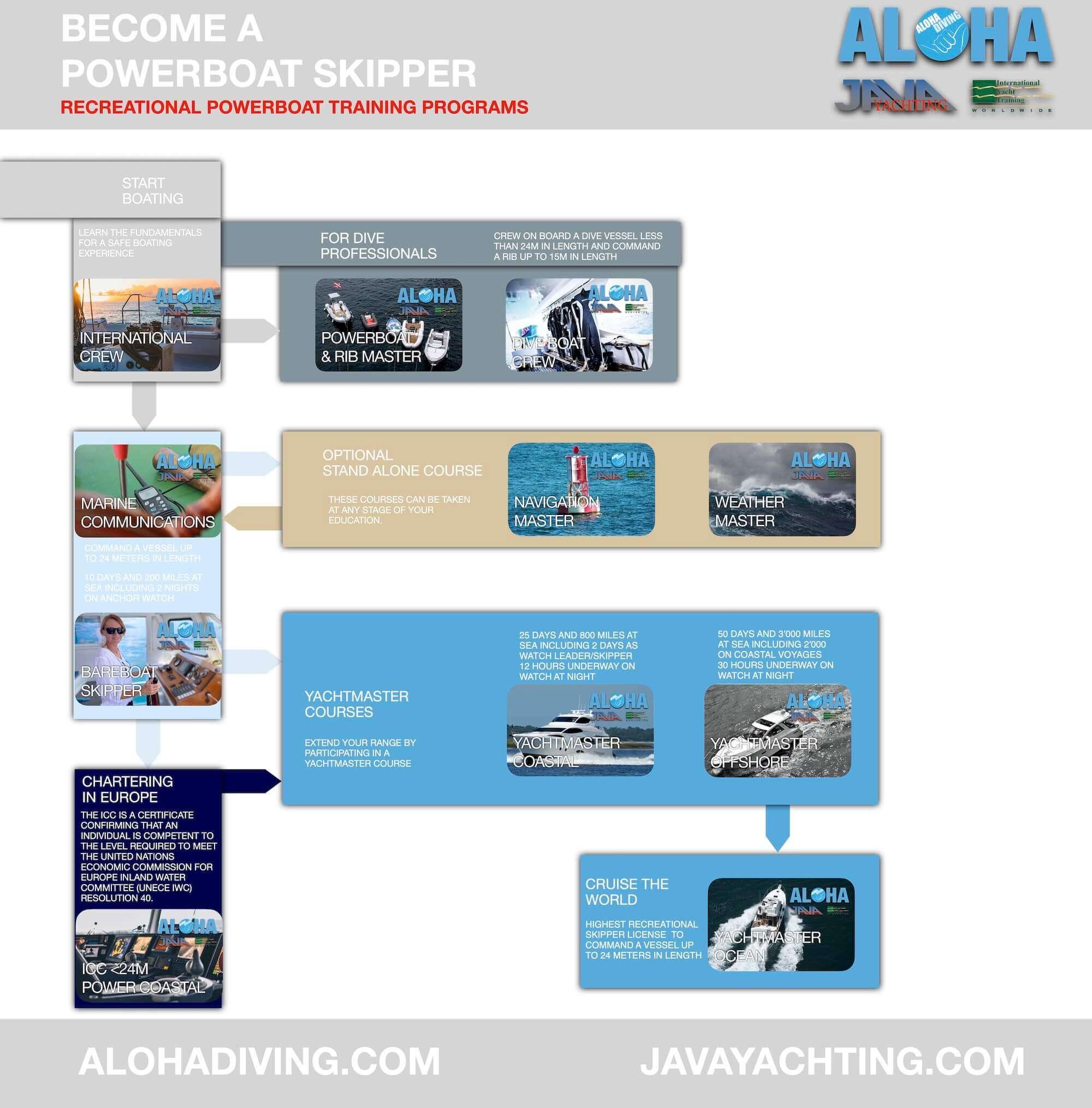 Boating Courses Phuket